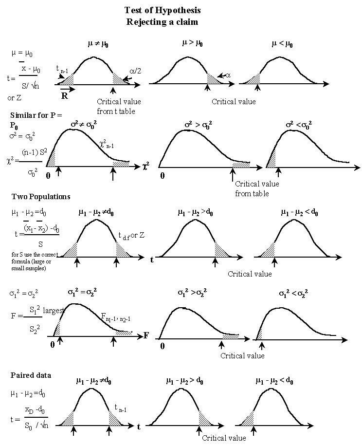 How to solve a hypothesis testing statistics problem